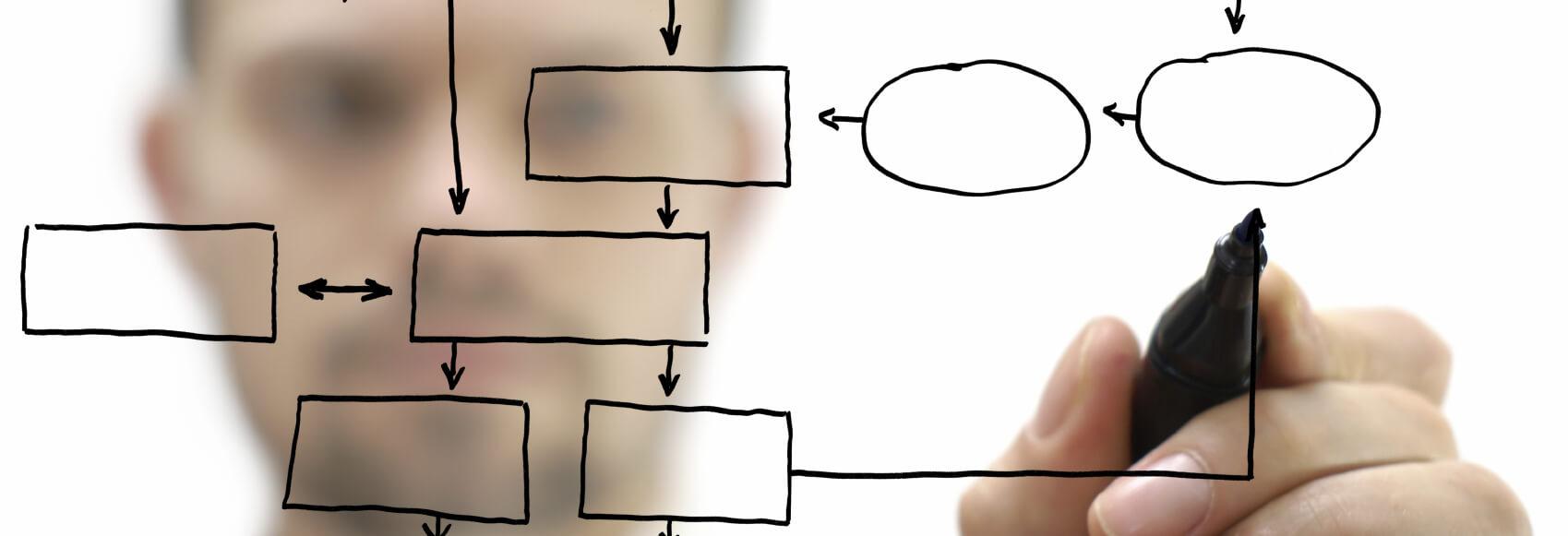 Artikel 5 voordelen van een betere aansluiting van de IT op bedrijfsprocessen